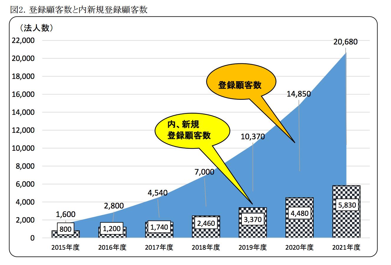 SMS の日本国内における市場規模 : 市場動向 SMS契約法人数