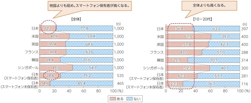 日本におけるSNSへのリテラシー教育や研修の実態